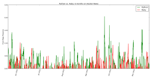 Front-page presence of Python and Ruby articles on Hacker News for the last 6 months.