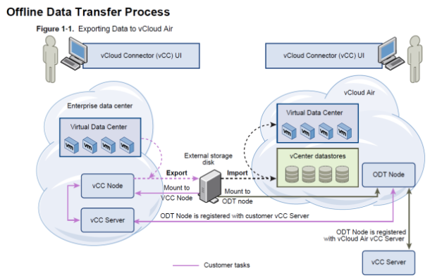 Offline Data Transfer Process